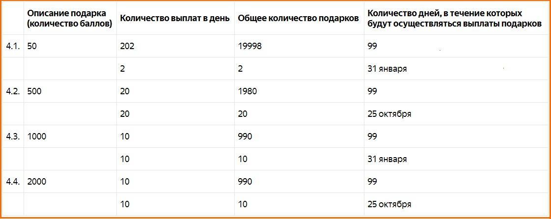 скрин договора от Яндекс.Деньги по акции