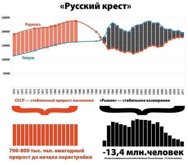 русский демографический крест