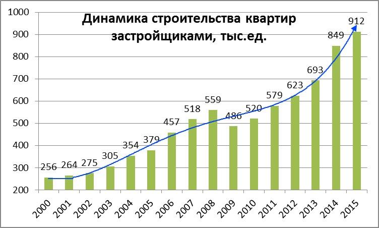 динамика количества возводимых квадратных метров по годам