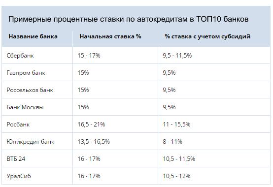 таблица процентных ставок по автокредитам 2017
