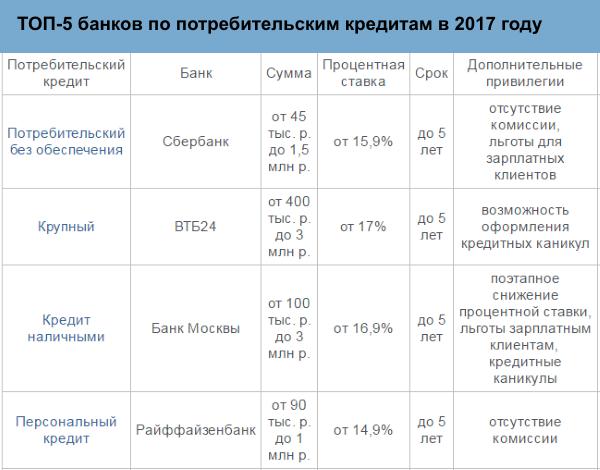 ТОП5 банков по потребительским кредитам 2017
