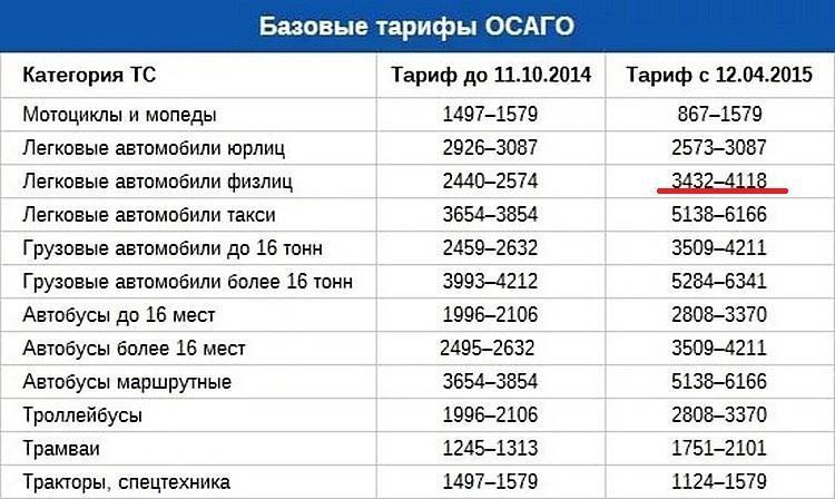 тарифы осаго до 2015 года