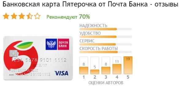 Карта Пятёрочка Почта Банк отзывы