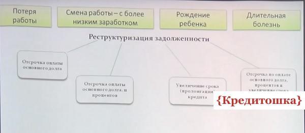 наглядная схема реструктуризации задолженности