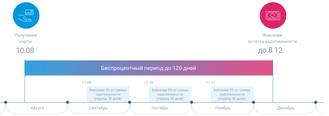 скан платежей по карте 120 дней УБРИР