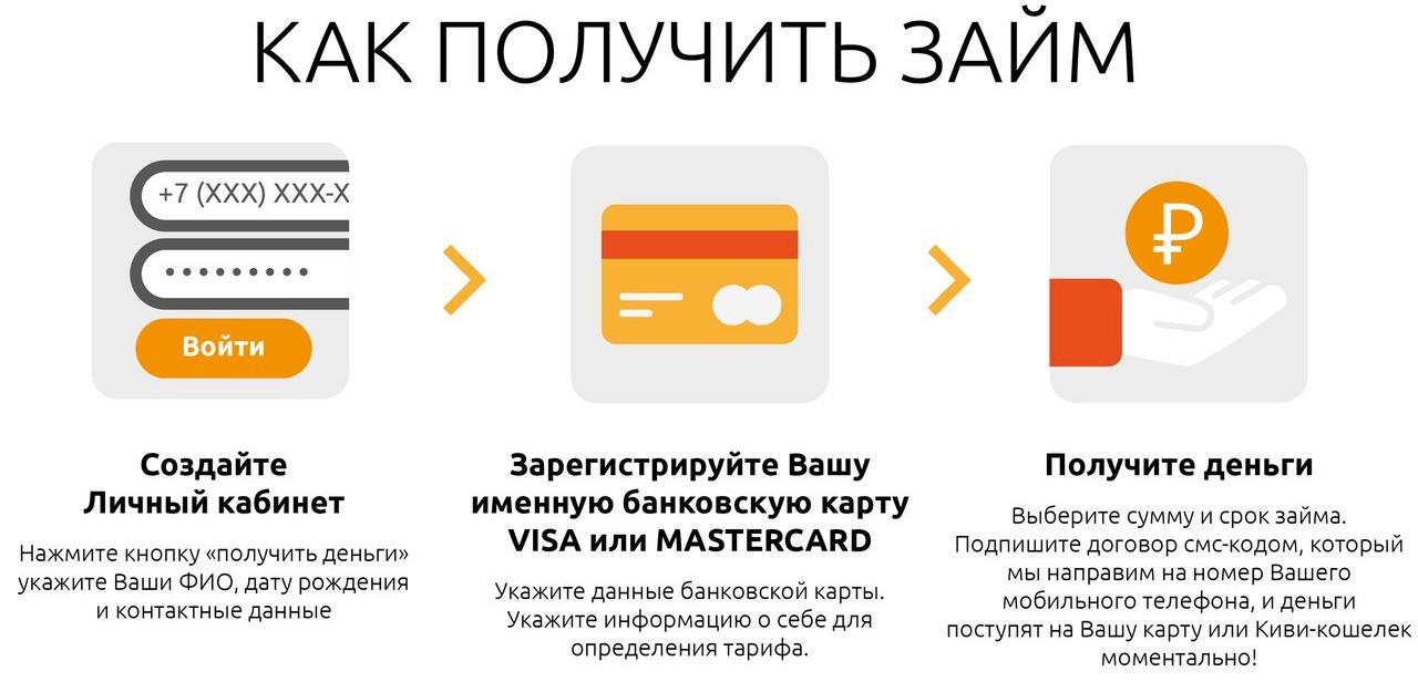 Кредитный калькулятор потребительского кредита втб 24