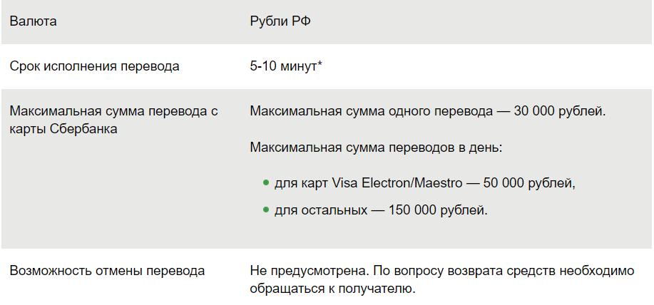 скрин условий перевода от Сбербанка