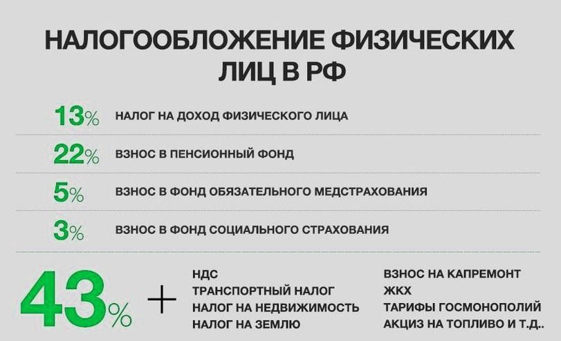сколько налогов платит россиянин