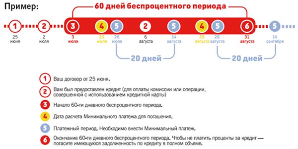 схема расчета кредитного периода в АБ