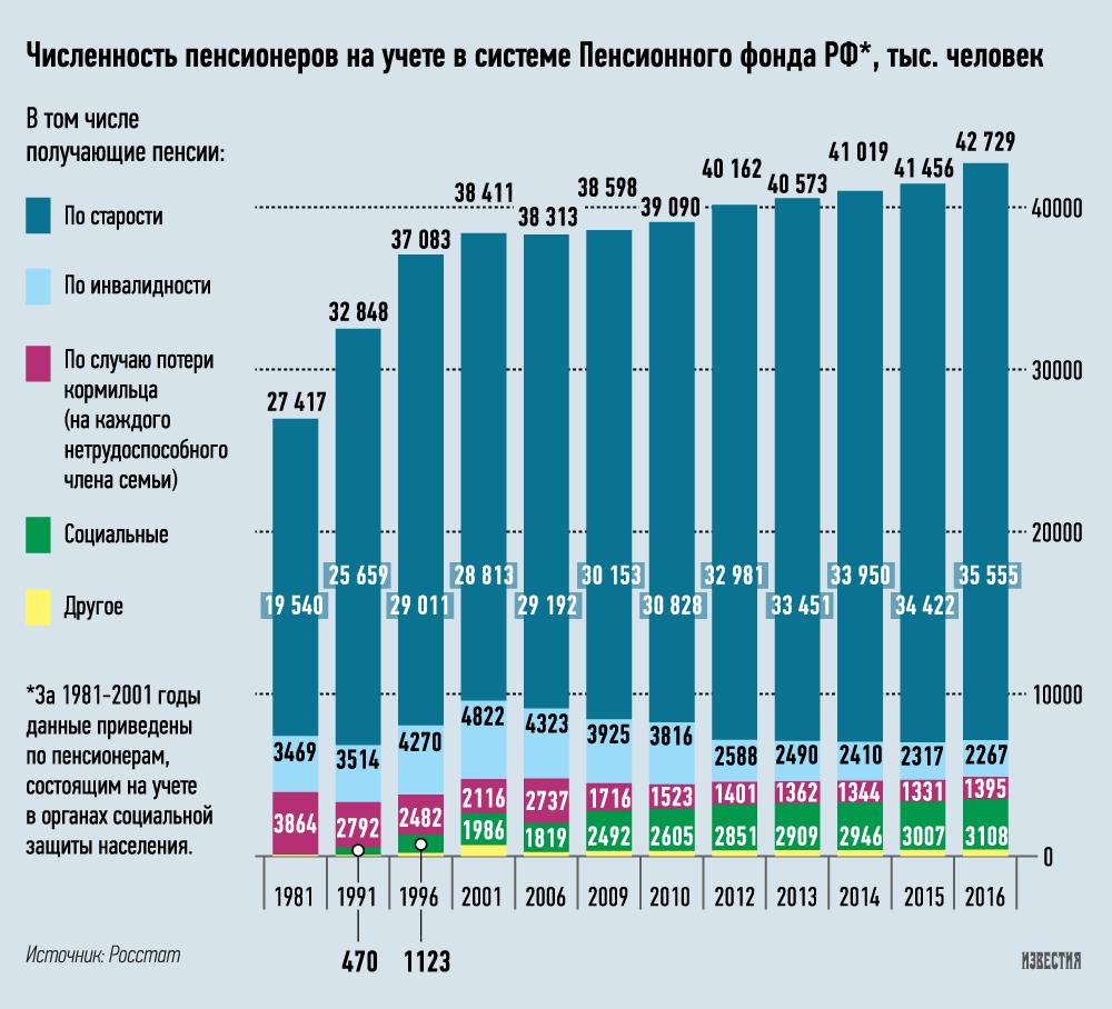 график количества пенсионеров в России