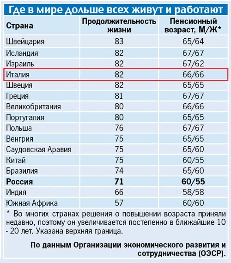 статистика пенсионного возраста по миру