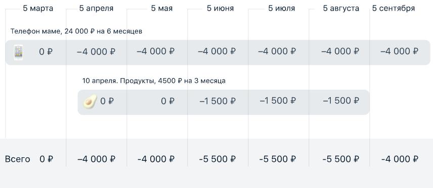 график платежей по карте рассрочки Вместоденег