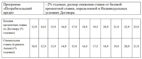 Почта Банк тариф Активный