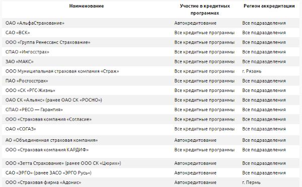 список аккредитованных страховых компаний Меткомбанком
